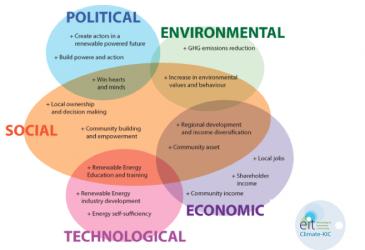 KIK CliMates #5 - Közösségi innováció az energiaszektorban